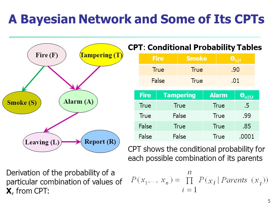 A Bayesian Network and Some of Its CPTs