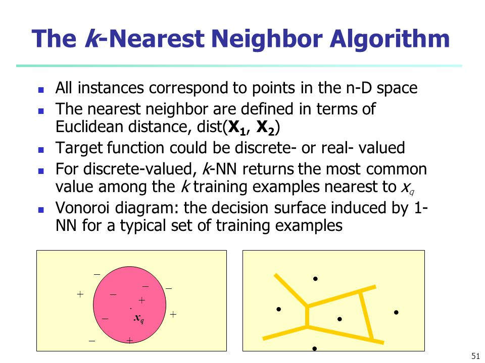 The k-Nearest Neighbor Algorithm