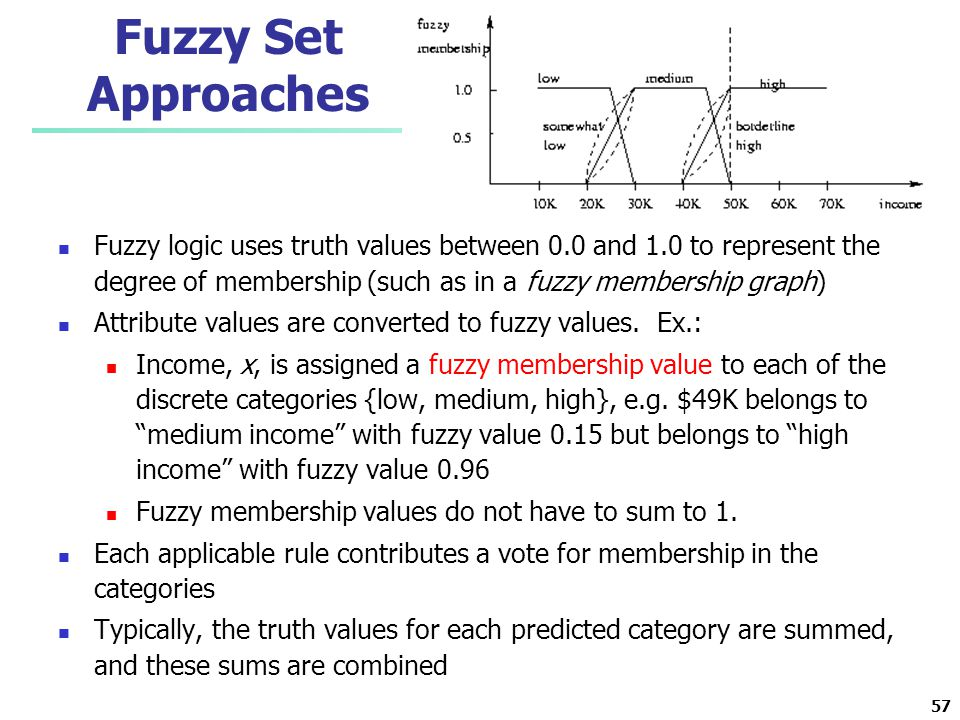 Fuzzy Set Approaches Fuzzy logic uses truth values between 0.0 and 1.0 to represent the degree of membership (such as in a fuzzy membership graph)