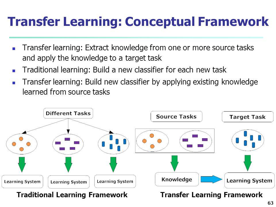 Transfer Learning: Conceptual Framework