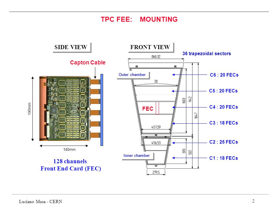 TPC FEE: MOUNTING SIDE VIEW 128 channels Front End Card (FEC)