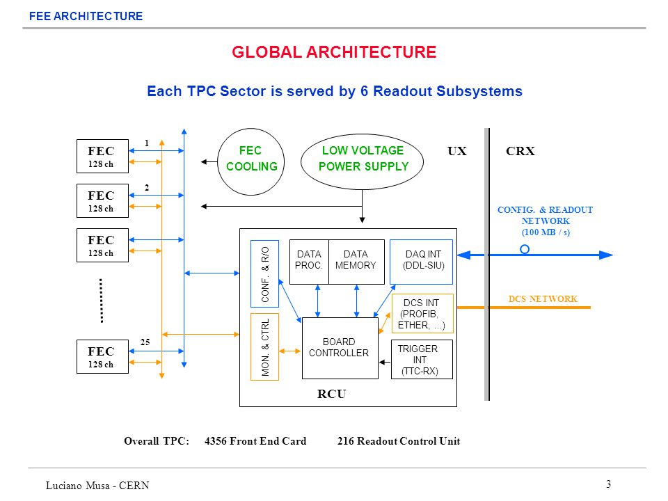GLOBAL ARCHITECTURE Each TPC Sector is served by 6 Readout Subsystems