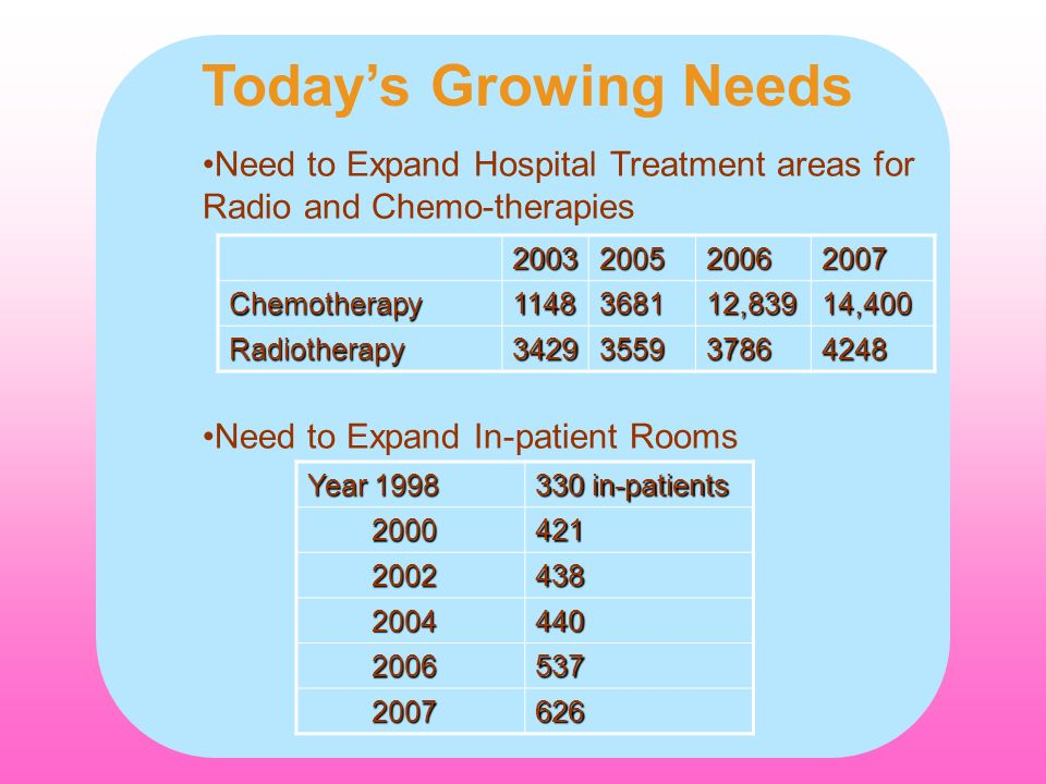 Today's Growing NeedsNeed to Expand Hospital Treatment areas for Radio and Chemo-therapies. Need to Expand In-patient Rooms.