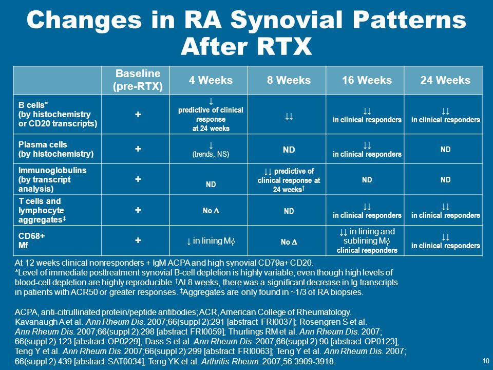 Changes in RA Synovial Patterns After RTX
