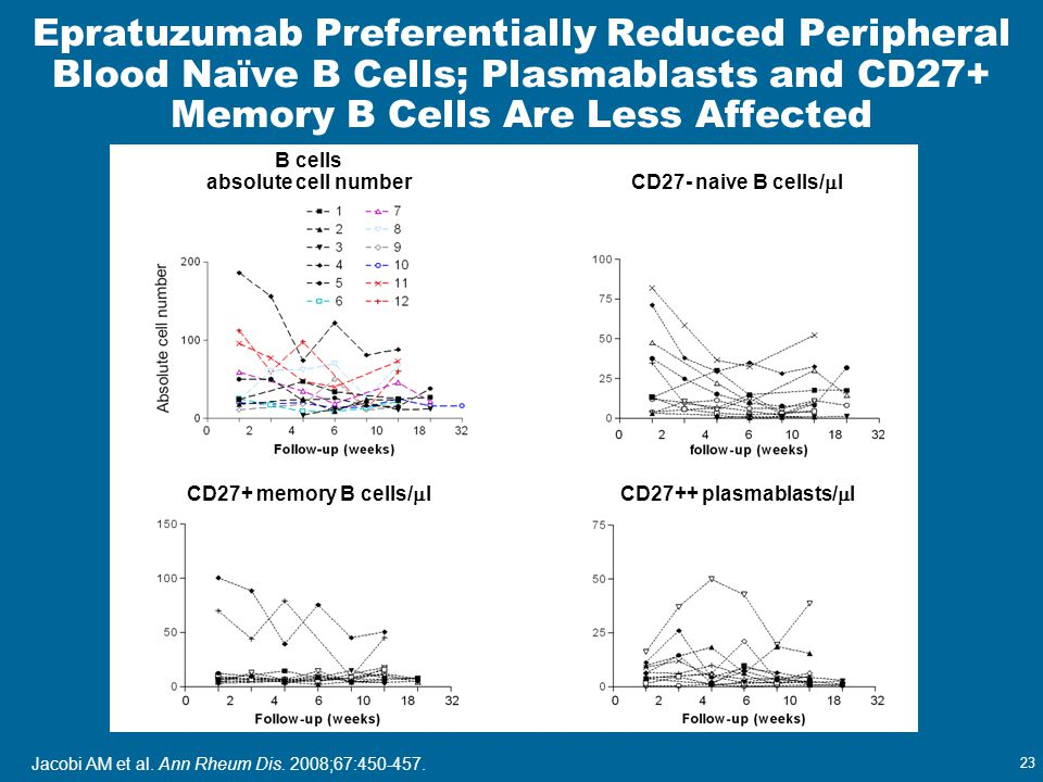 Epratuzumab Preferentially Reduced Peripheral Blood Naϊve B Cells; Plasmablasts and CD27+ Memory B Cells Are Less Affected