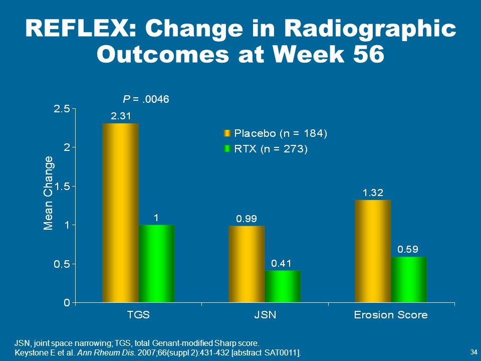 REFLEX: Change in Radiographic Outcomes at Week 56