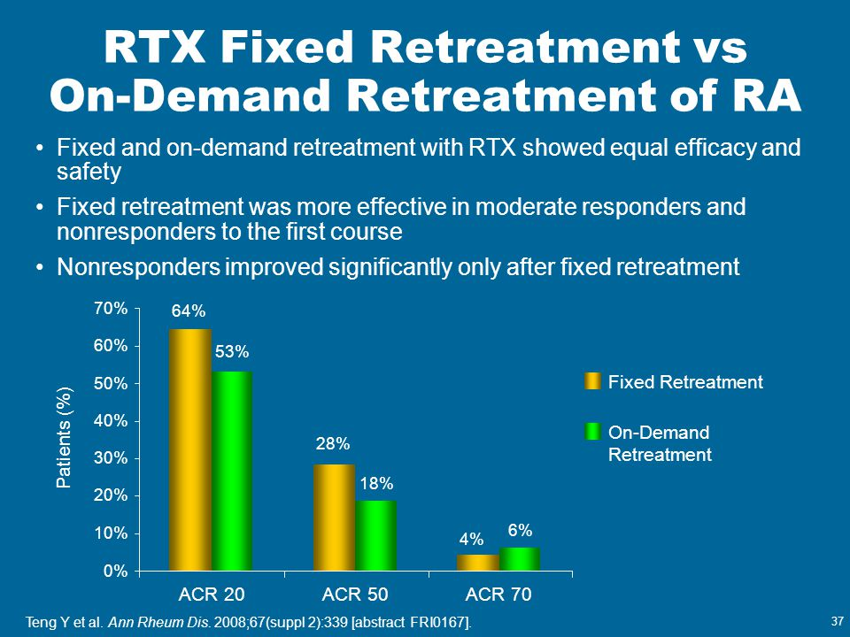 RTX Fixed Retreatment vs On-Demand Retreatment of RA