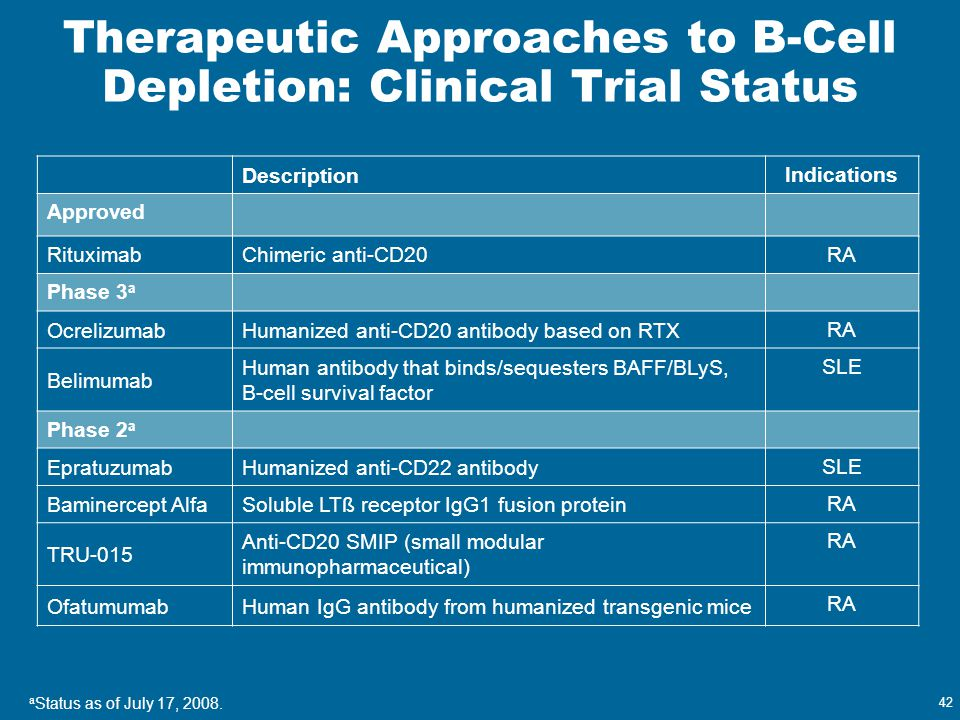 Therapeutic Approaches to B-Cell Depletion: Clinical Trial Status