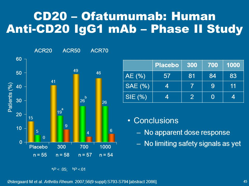 CD20 – Ofatumumab: Human Anti-CD20 IgG1 mAb – Phase II Study