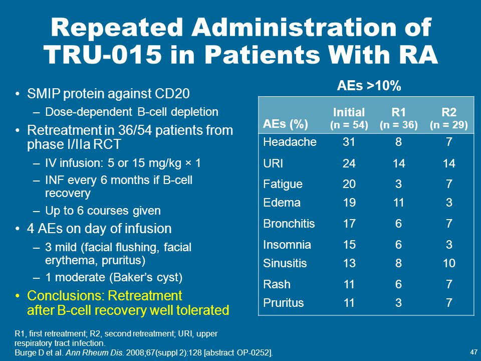 Repeated Administration of TRU-015 in Patients With RA