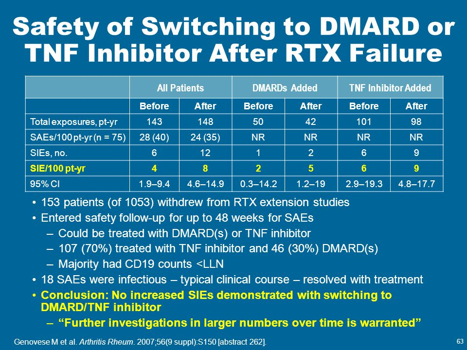 Safety of Switching to DMARD or TNF Inhibitor After RTX Failure
