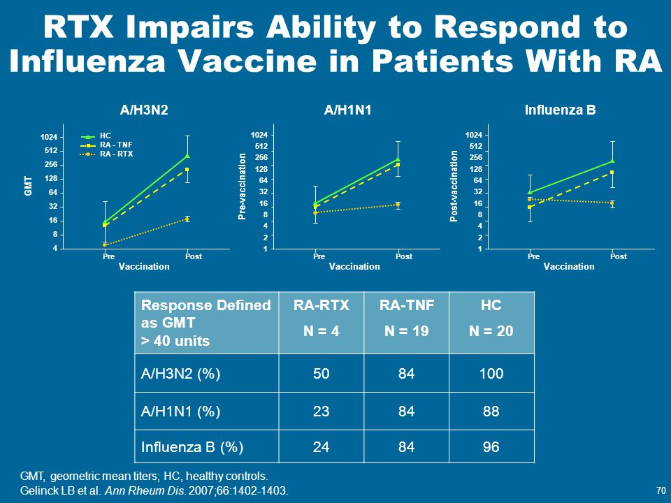 RTX Impairs Ability to Respond to Influenza Vaccine in Patients With RA