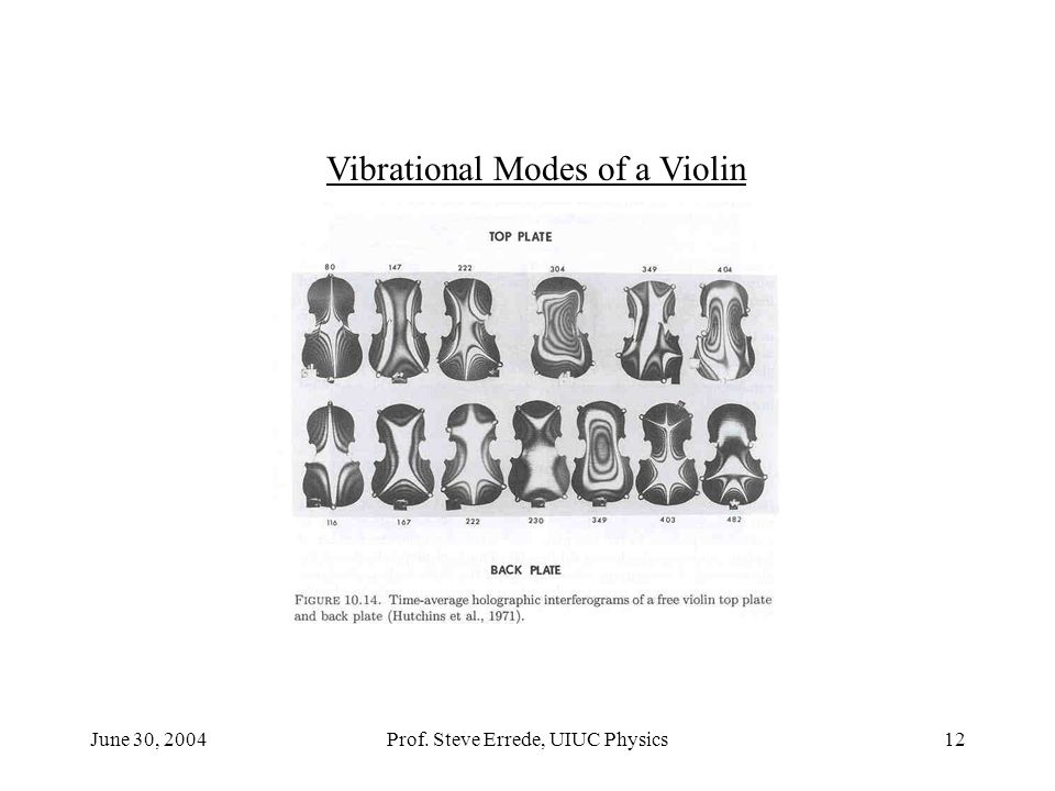 Vibrational Modes of a Violin