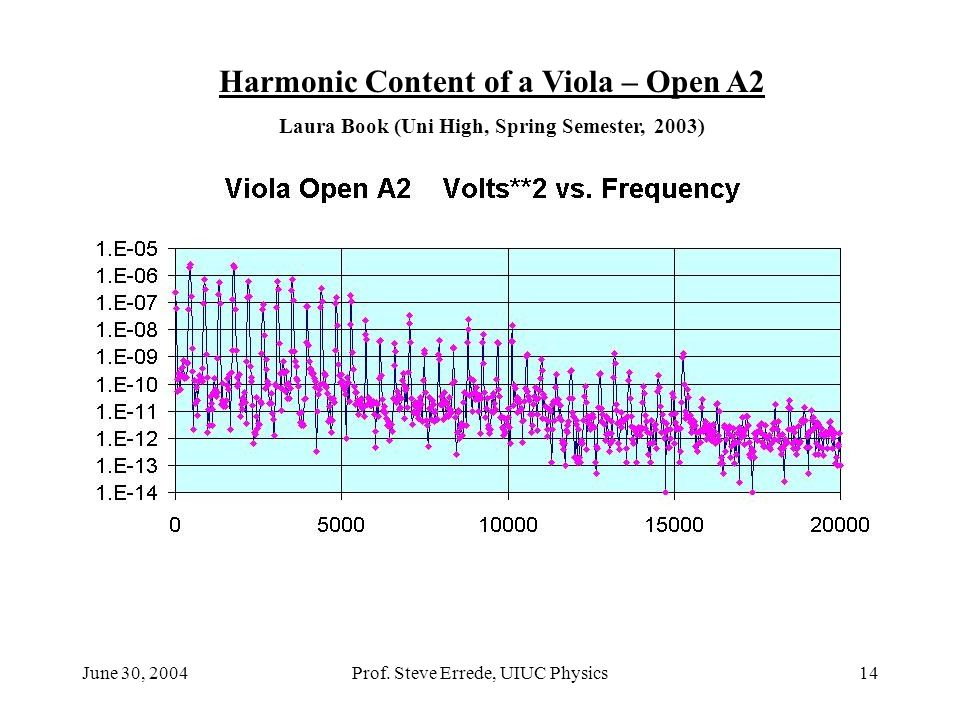 Harmonic Content of a Viola – Open A2