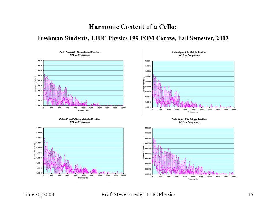 Harmonic Content of a Cello: