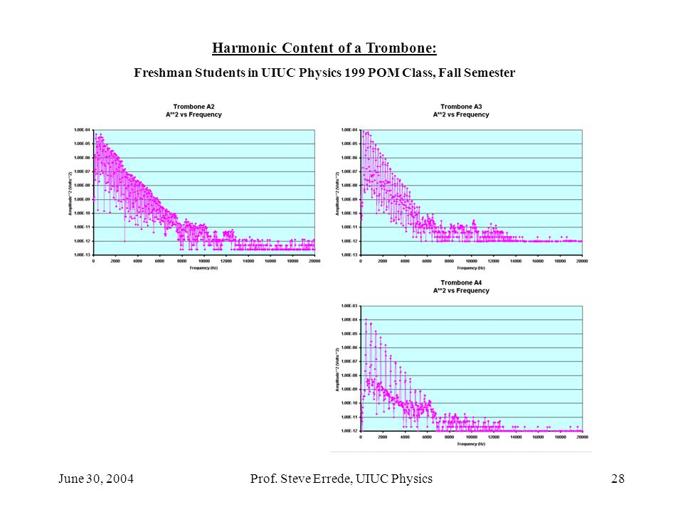 Harmonic Content of a Trombone: