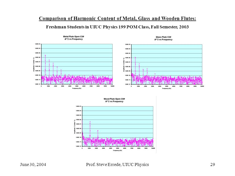 Comparison of Harmonic Content of Metal, Glass and Wooden Flutes: