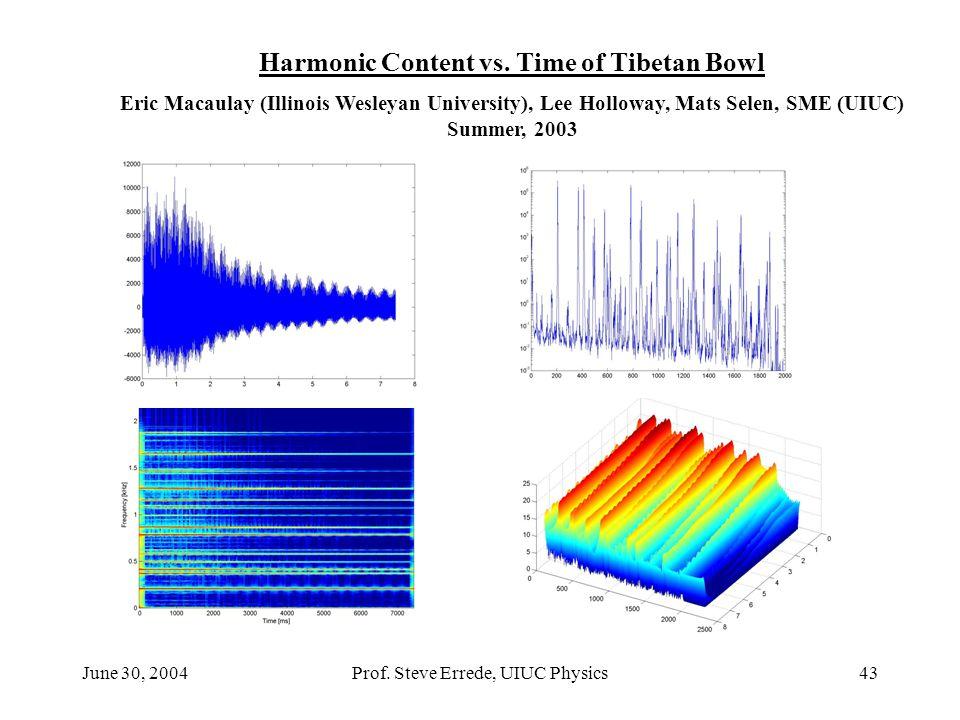 Harmonic Content vs. Time of Tibetan Bowl