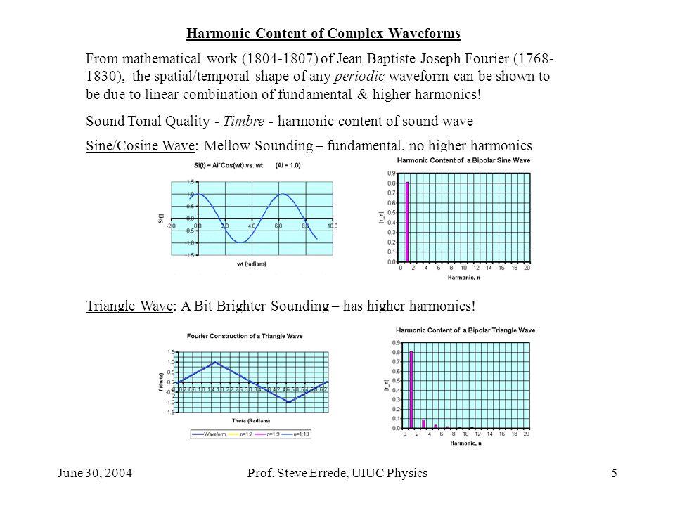 Harmonic Content of Complex Waveforms