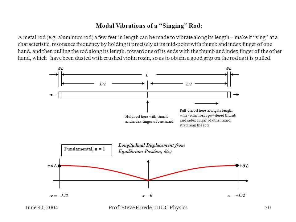 Modal Vibrations of a Singing Rod: