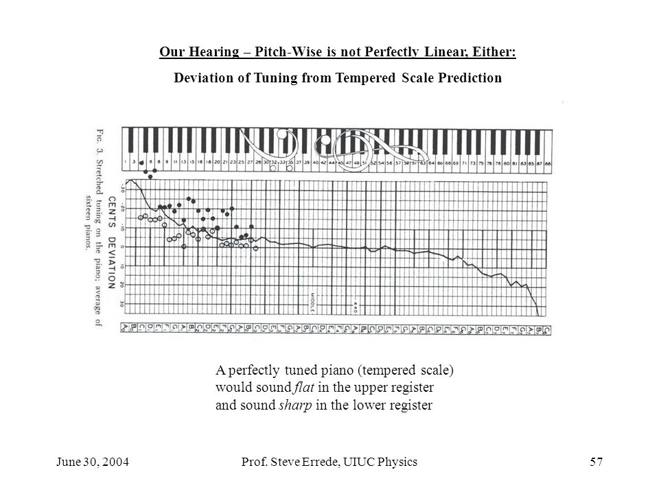 Our Hearing – Pitch-Wise is not Perfectly Linear, Either: