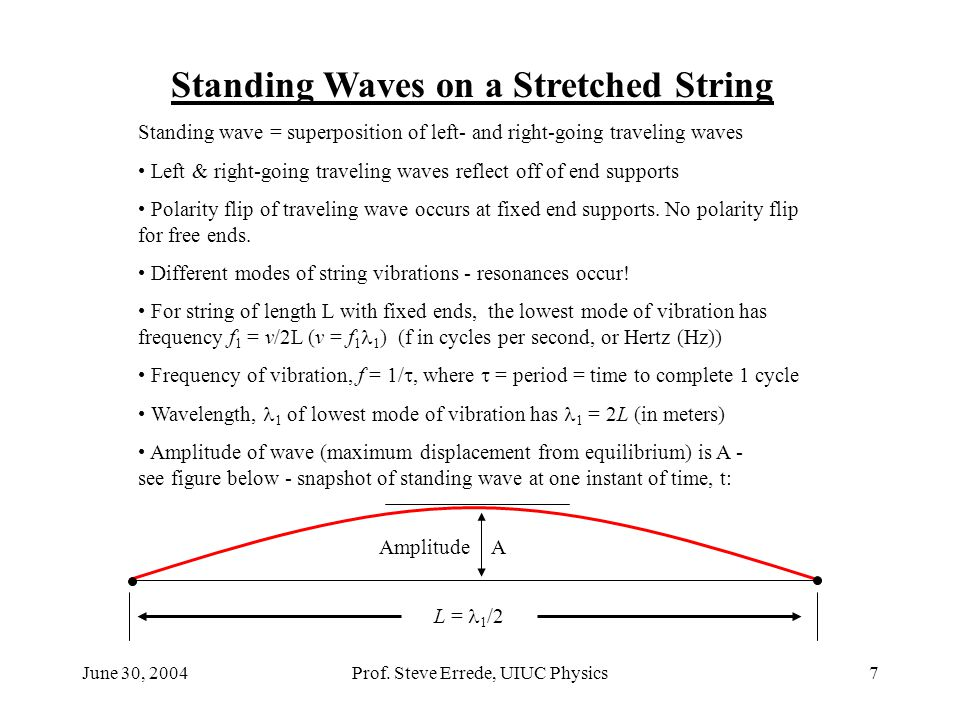 Standing Waves on a Stretched String