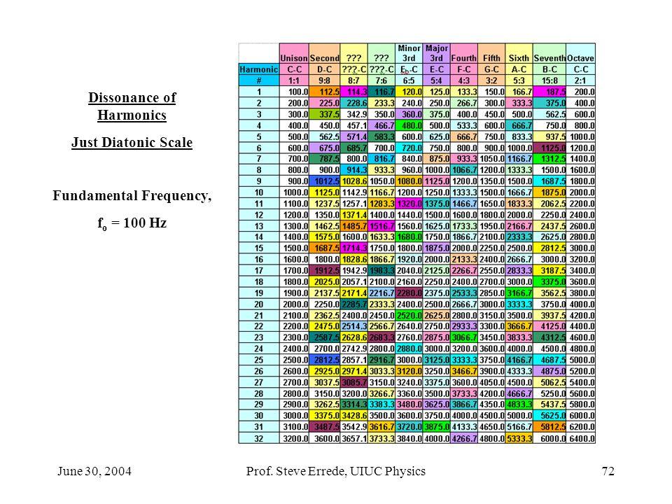 Dissonance of Harmonics Fundamental Frequency,