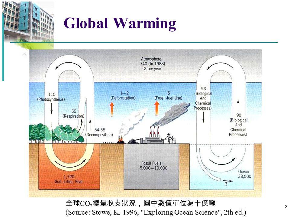 Global Warming 全球CO2總量收支狀況,圖中數值單位為十億噸