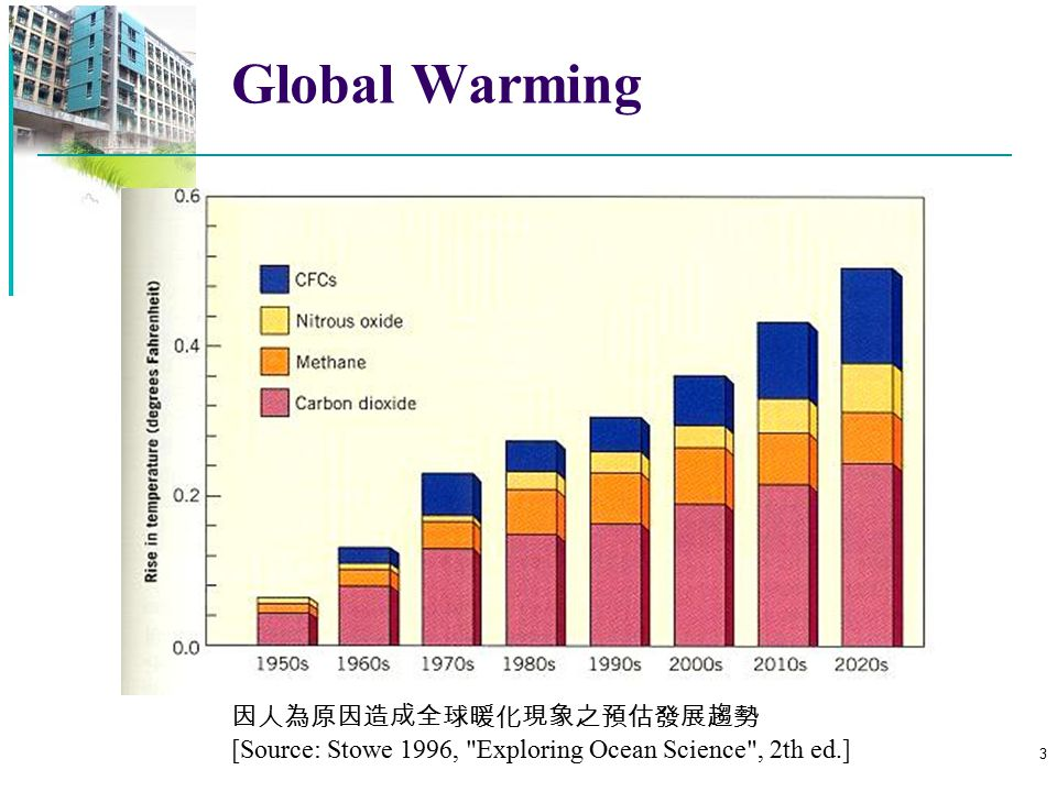 Global Warming 因人為原因造成全球暖化現象之預估發展趨勢