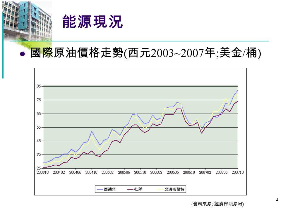 能源現況 國際原油價格走勢(西元2003~2007年;美金/桶) (資料來源: 經濟部能源局)
