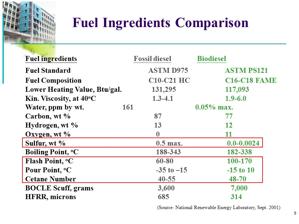 Fuel Ingredients Comparison