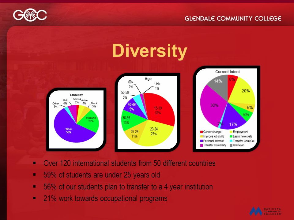 Diversity Over 120 international students from 50 different countries