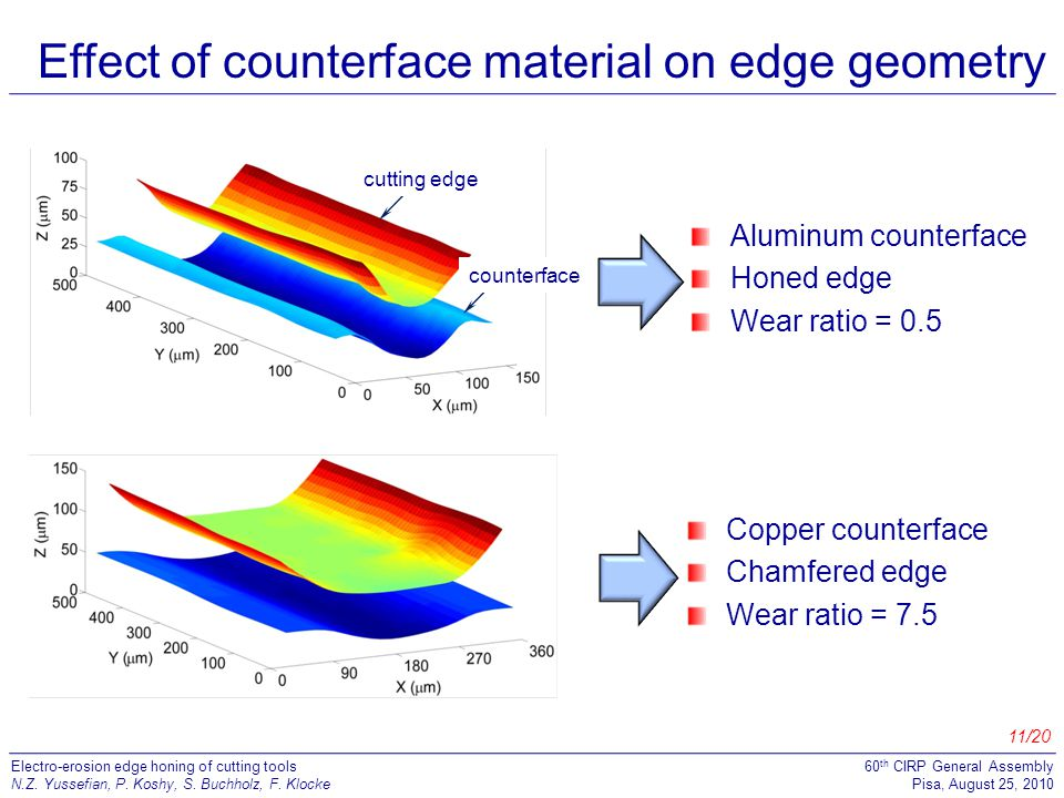 Effect of counterface material on edge geometry