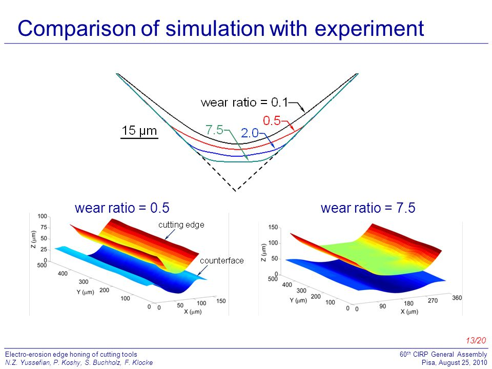 Comparison of simulation with experiment