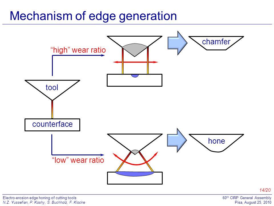Mechanism of edge generation