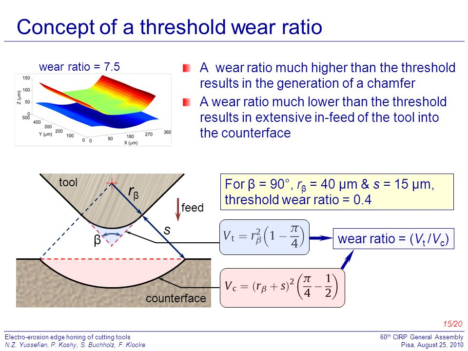 Concept of a threshold wear ratio