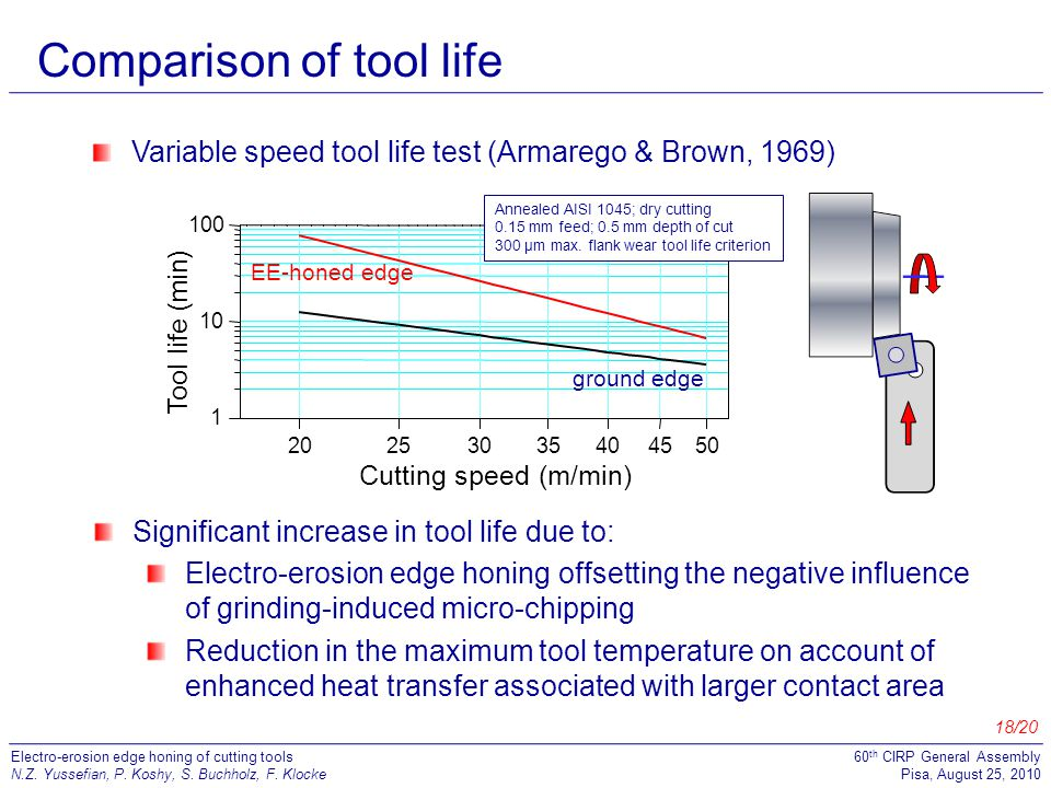 Comparison of tool life