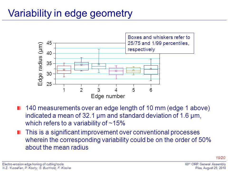 Variability in edge geometry