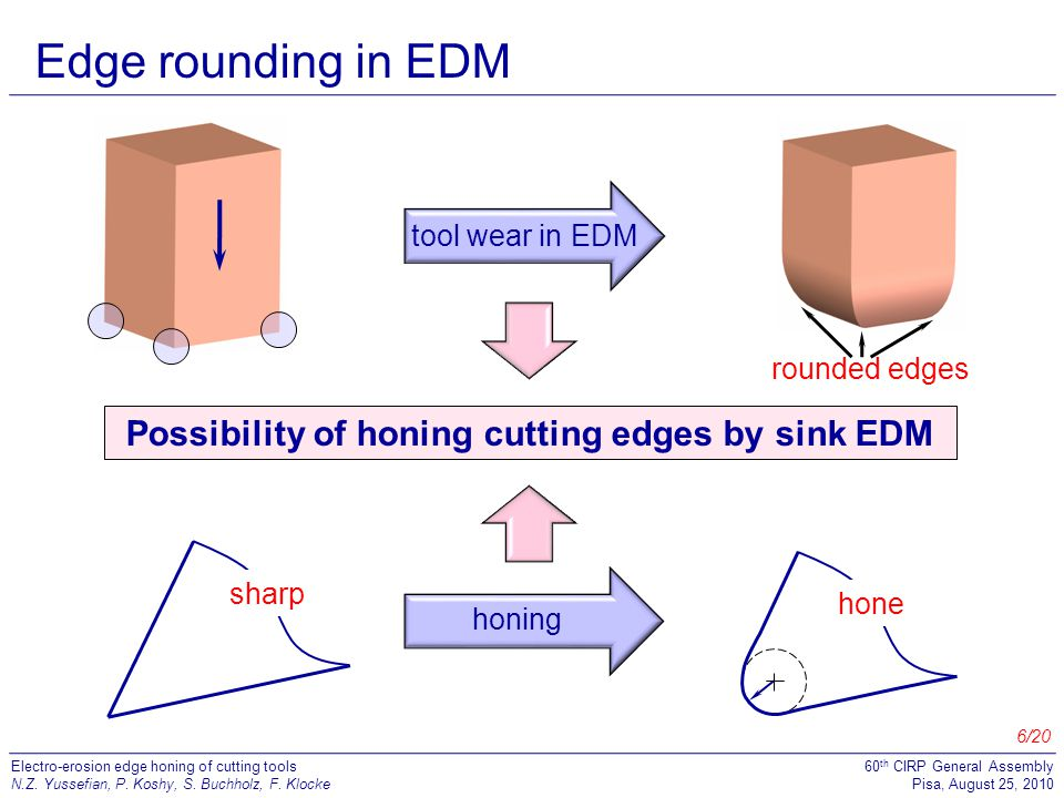 Possibility of honing cutting edges by sink EDM