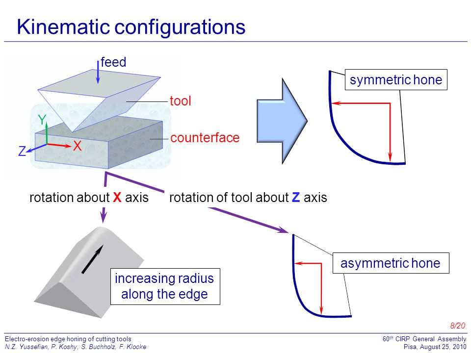 Kinematic configurations