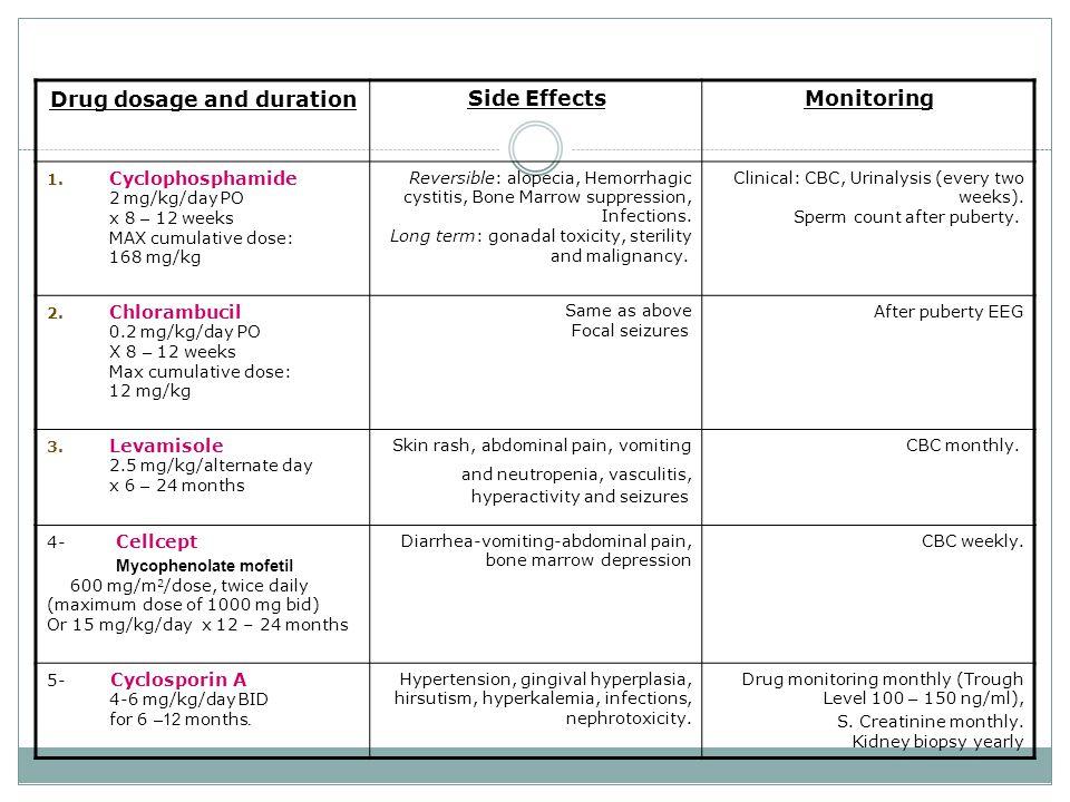 Drug dosage and duration