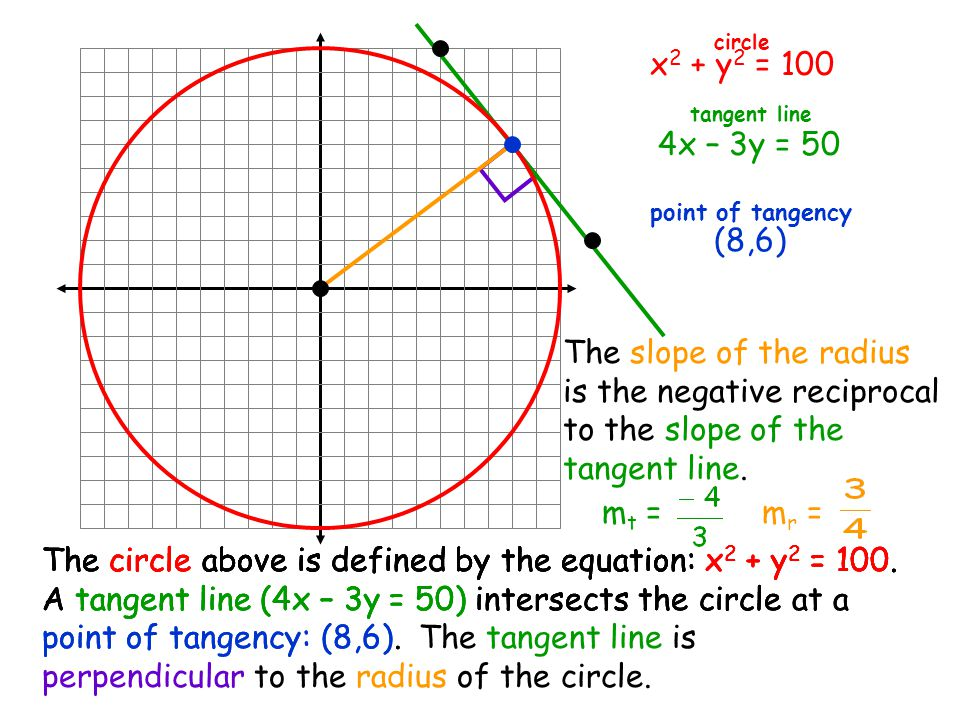is the negative reciprocal to the slope of the tangent line.