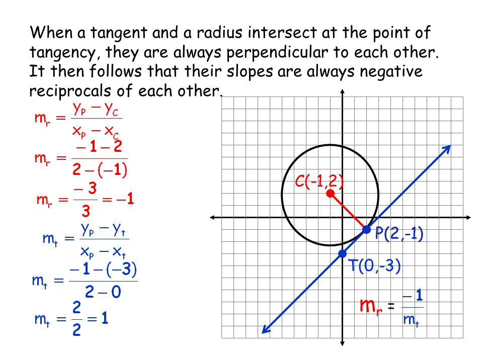 When a tangent and a radius intersect at the point of tangency, they are always perpendicular to each other. It then follows that their slopes are always negative reciprocals of each other.