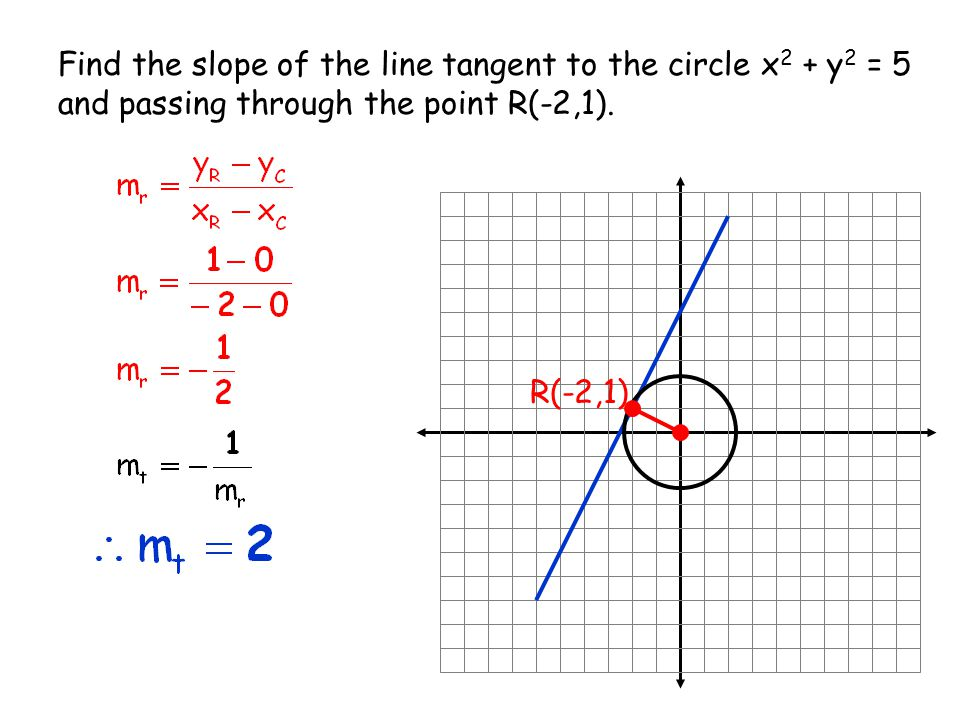 the tangent line to the graph A tangent line is a straight line that touches only one point on a given curve in order to determine its slope it is necessary to understand the basic.