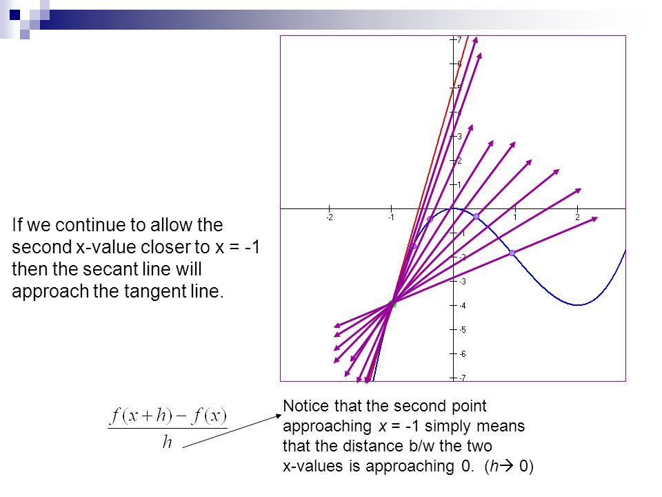 If we continue to allow the second x-value closer to x = -1 then the secant line will approach the tangent line.