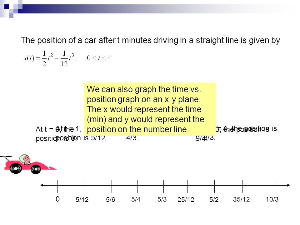 The position of a car after t minutes driving in a straight line is given by