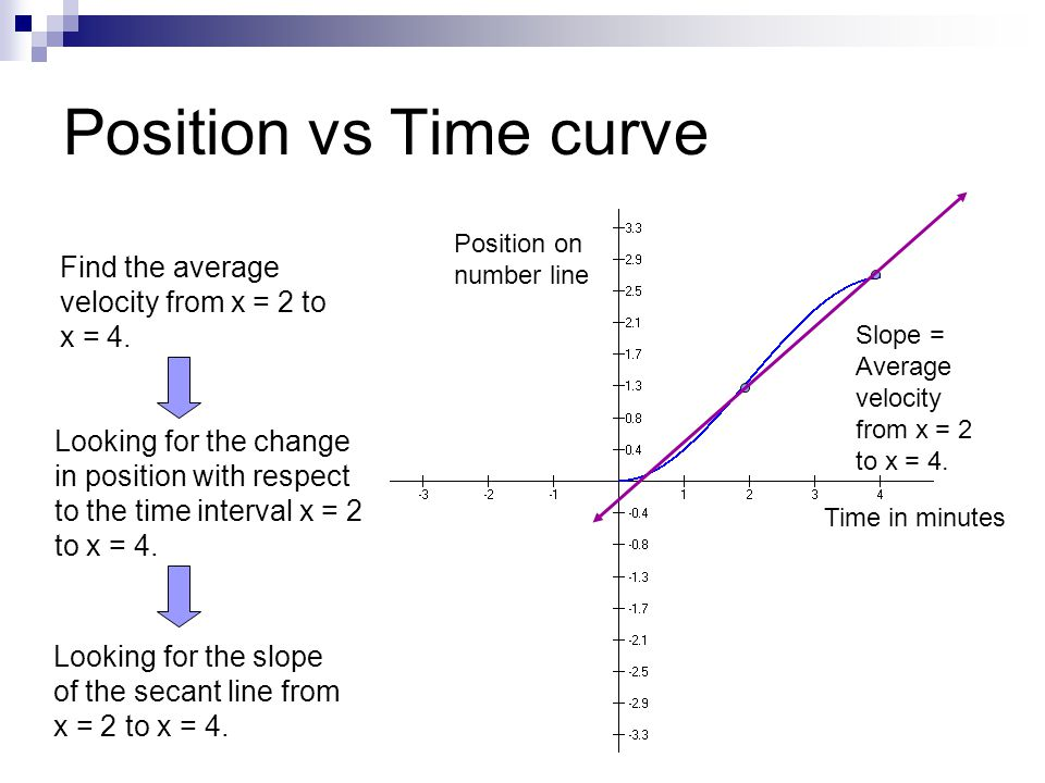Position vs Time curve Find the average velocity from x = 2 to x = 4.