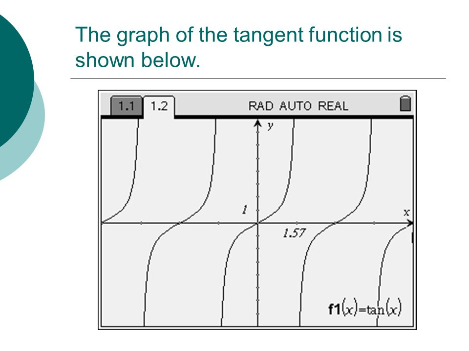 The graph of the tangent function is shown below.