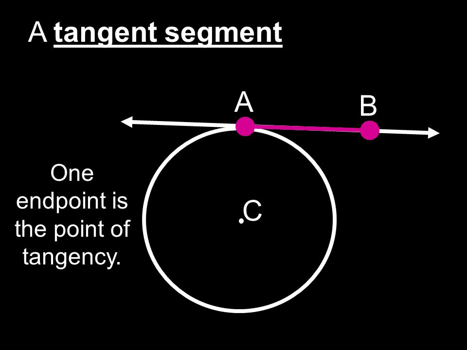 One endpoint is the point of tangency.