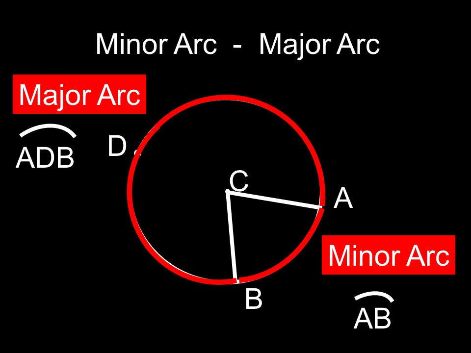 Minor Arc - Major Arc Major Arc ADB C D Minor Arc AB A B
